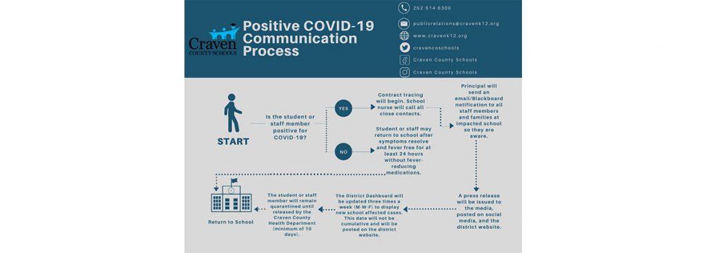 Craven County Schools Positive COVID-12 Flow Chart