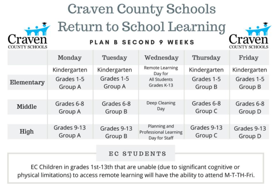 Craven County Schools Plan B