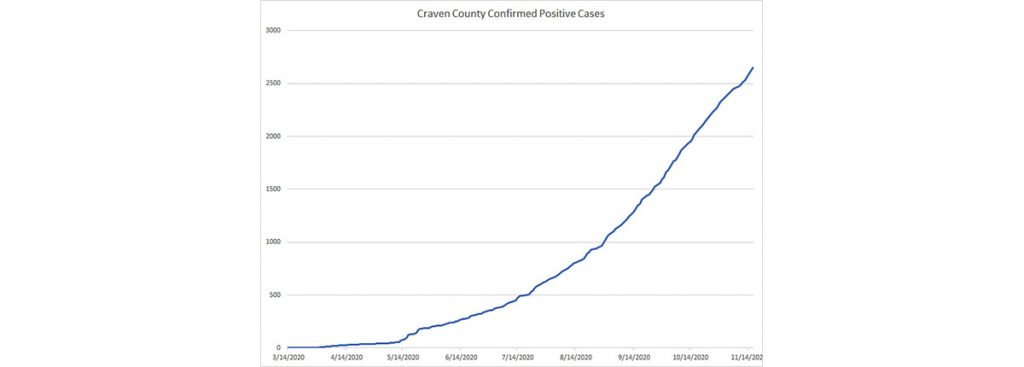 Craven County COVID-19 Cases - Nov 16